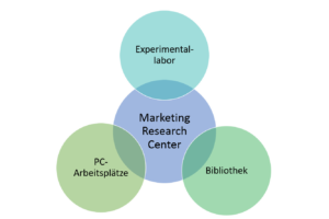 Bereiche des Marketing Research Center
