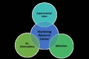 Bereiche des Marketing Research Center